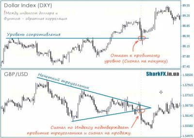 Корреляция валютных пар форекс