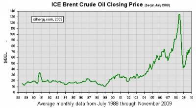 Forex нефть график forex индикатора открытия биржы
