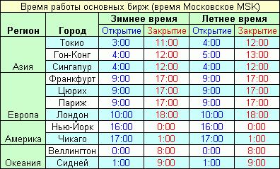 Во сколько начинает работать форекс по москве торговля на бирже услуги